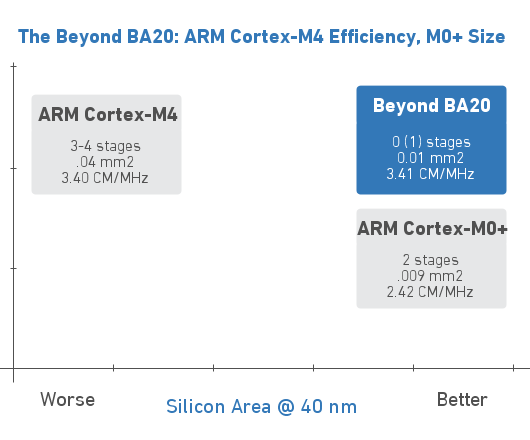 The Beyond BA20: ARM Cortex-M4 Efficiency, M0+ size