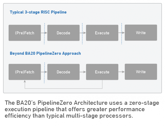 Comparison of the Beyond BA20 Approach to typical 3-stage RISC pipeline